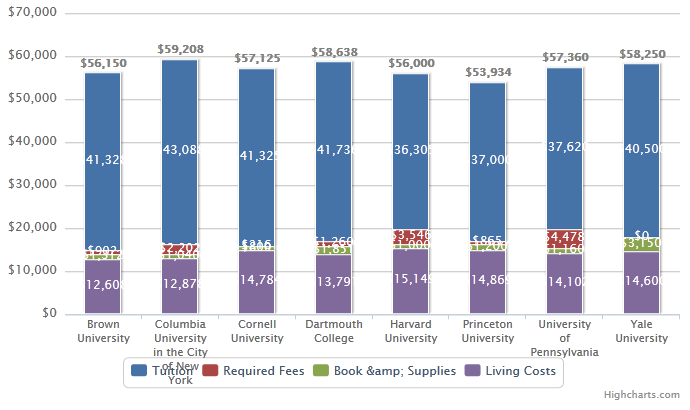 2012 Ivy League Tuition Comparison